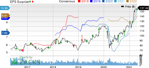 Reliance Steel & Aluminum Co. Price, Consensus and EPS Surprise