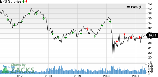 PPL Corporation Price and EPS Surprise