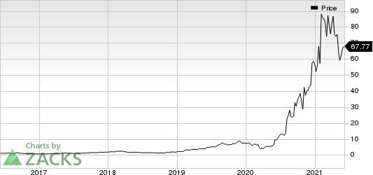 Digital Turbine, Inc. Price