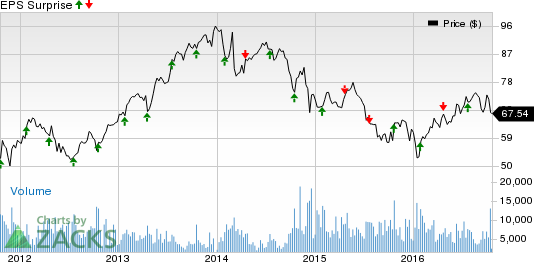 Dover (DOV) Earnings Beat, Revenues Miss in Q3