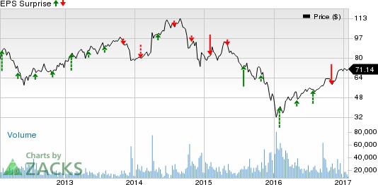 Anadarko Petroleum (APC): Stock to Beat in Q4 Earnings