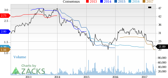Why Is Mattel (MAT) Down 12.1% Since the Last Earnings Report?