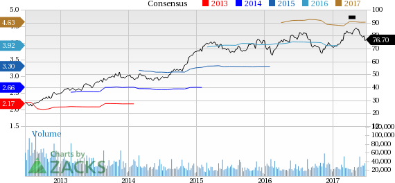Why Is Lowe's (LOW) Down 3.7% Since the Last Earnings Report?