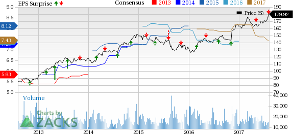 Brk B Stock Quote Prepossessing Berkshire Hathaway Brk.b Q2 Earnings Lag Revenues Up Yy