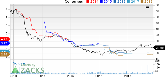 ARMOUR Residential REIT, Inc. Price and Consensus