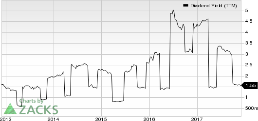 Toyota Motor Corp Ltd Ord Dividend Yield (TTM)
