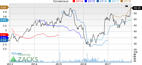 Stifel Financial Corporation Price and Consensus