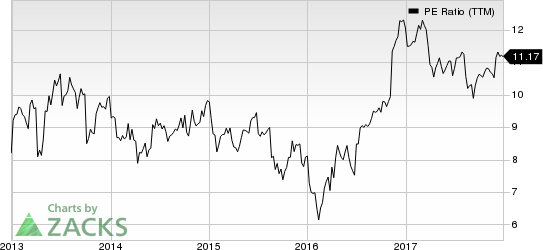 Prudential Financial, Inc. PE Ratio (TTM)