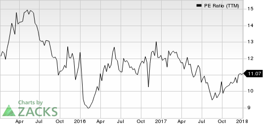OM Asset Management PLC PE Ratio (TTM)