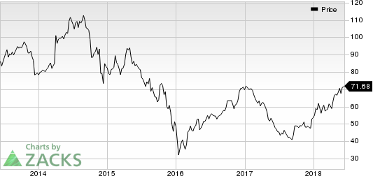 Anadarko Petroleum Corporation Price