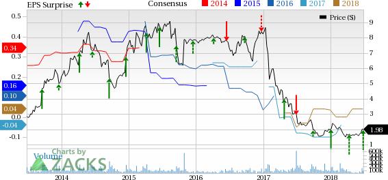 Rite Aid Stock Quote | Rite Aid Rad Reports Q1 Loss Stock Up On Revenue Beat Nasdaq Com