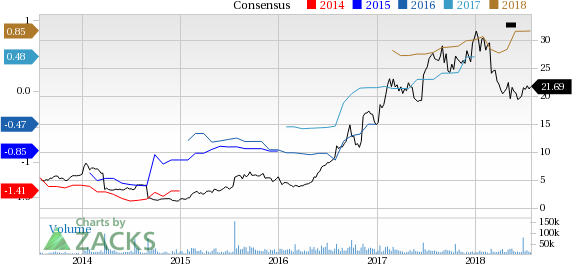 Is Exelixis Exel Poised For A Beat Again In Q2 Nasdaq