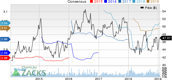 Southern Company (The) Price and Consensus