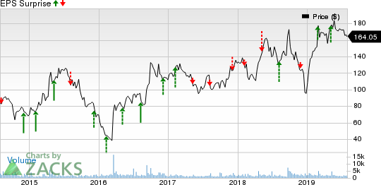 GW Pharmaceuticals PLC Price and EPS Surprise