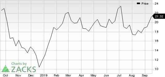 Accelerate Diagnostics, Inc. Price