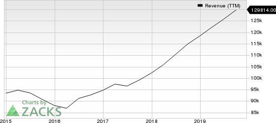 Microsoft Corporation Revenue (TTM)