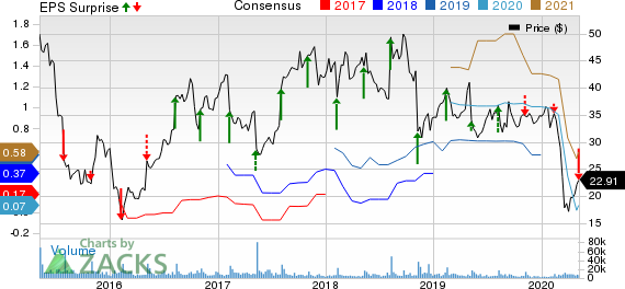Yelp Inc Price, Consensus and EPS Surprise