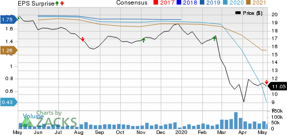 Host Hotels  Resorts Inc Price, Consensus and EPS Surprise