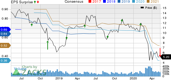 Coty Inc Price, Consensus and EPS Surprise