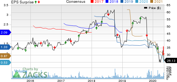 ServiceMaster Global Holdings Inc Price, Consensus and EPS Surprise