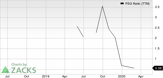 Vistra Energy Corp. PEG Ratio (TTM)