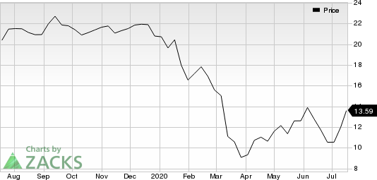 IMAX Corporation Price