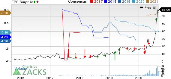 Catasys Inc. Price, Consensus and EPS Surprise