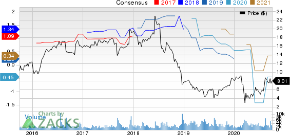 Cornerstone Building Brands, Inc. Price and Consensus