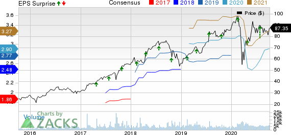 TransUnion Price, Consensus and EPS Surprise