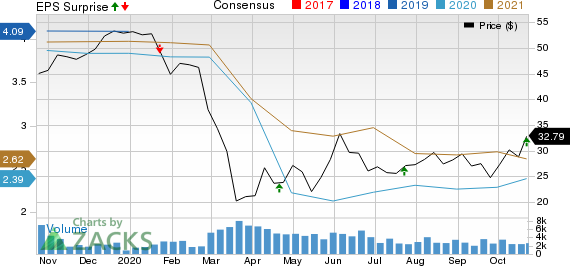 Webster Financial Corporation Price, Consensus and EPS Surprise