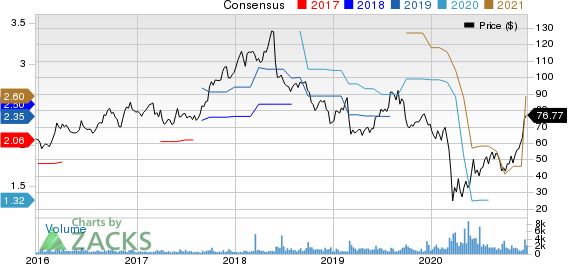 Cantel Medical Corp. Price and Consensus