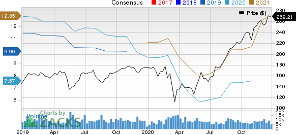 Deere & Company Price and Consensus