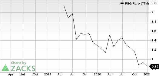 BJs Wholesale Club Holdings, Inc. PEG Ratio (TTM)