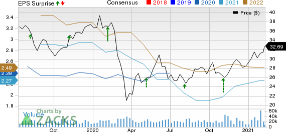 Fox Corporation Price, Consensus and EPS Surprise