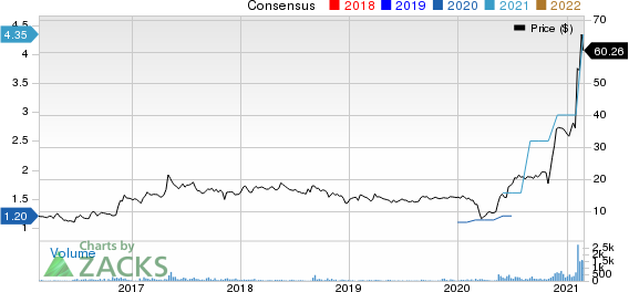 Aviat Networks, Inc. Price and Consensus