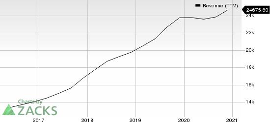 SYNNEX Corporation Revenue (TTM)
