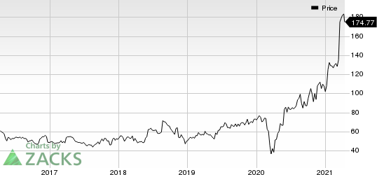 WilliamsSonoma, Inc. Price