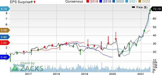 LouisianaPacific Corporation Price, Consensus and EPS Surprise