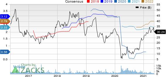 GIII Apparel Group, LTD. Price and Consensus