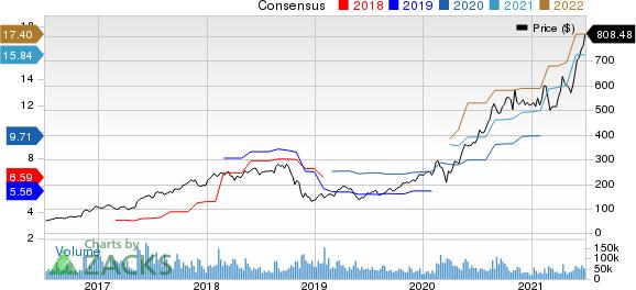 NVIDIA Corporation Price and Consensus