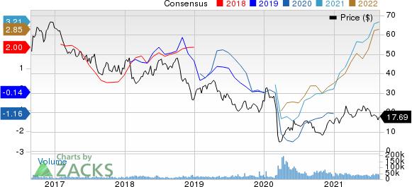 APA Corporation Price and Consensus