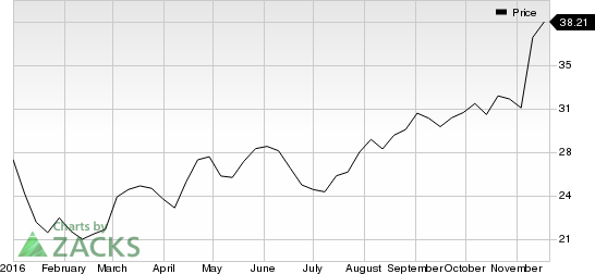 Zions Well Poised for Growth: Should You Hold the Stock?