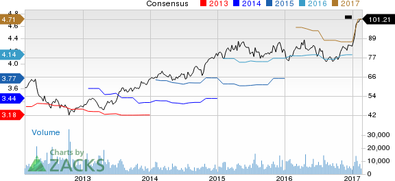 Why Is Check Point Software (CHKP) Up 5.1% Since the Last Earnings Report?