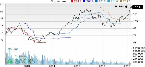 Capital One (COF) Up 5% Since Earnings Report: Can It Continue?