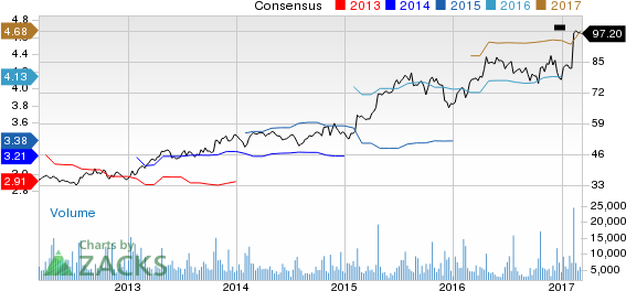 Top Ranked Growth Stocks to Buy for March 9th
