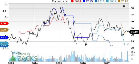 Tata Motors Ltd Price and Consensus