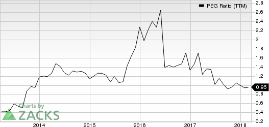 Kulicke and Soffa Industries, Inc. PEG Ratio (TTM)