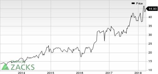 Douglas Dynamics, Inc. Price