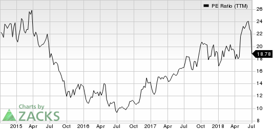 Malibu Boats, Inc. PE Ratio (TTM)