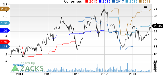 Knoll, Inc. Price and Consensus